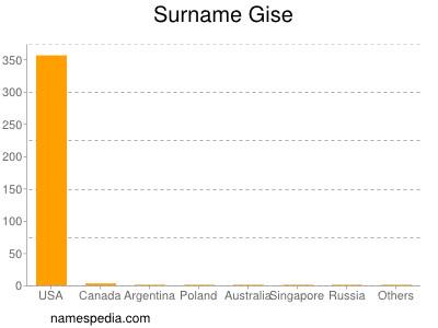 Surname Gise