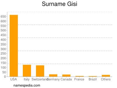 Surname Gisi