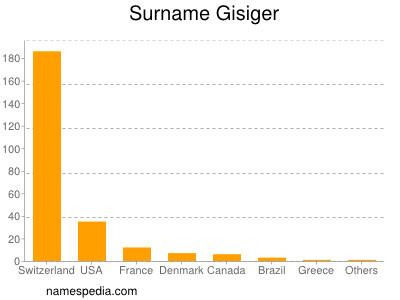 Surname Gisiger