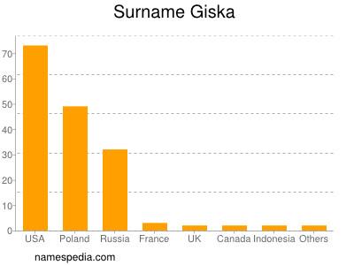 Surname Giska