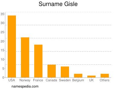 Surname Gisle