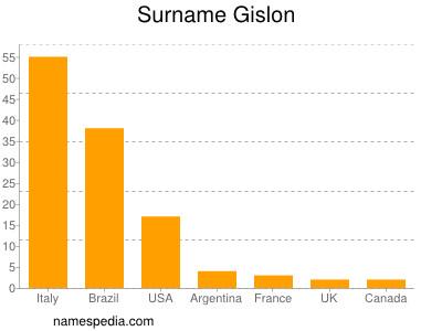 Surname Gislon