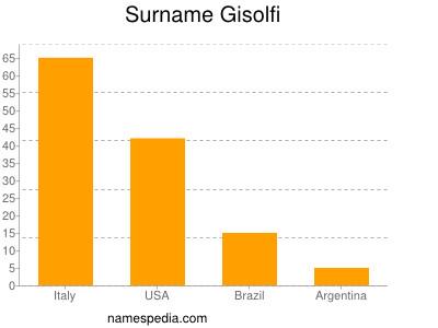 Surname Gisolfi