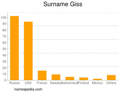 Surname Giss