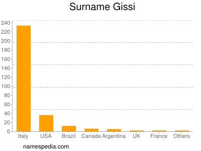 Surname Gissi