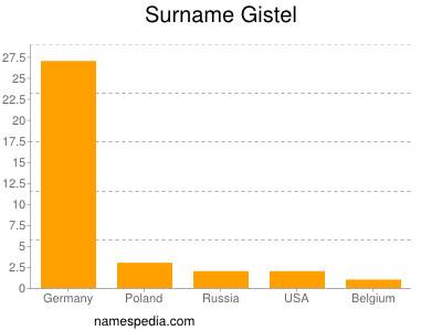 Surname Gistel