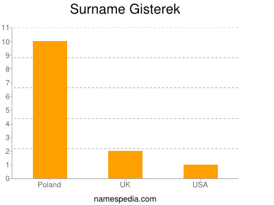 Surname Gisterek