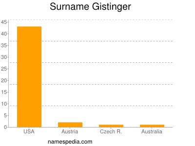 Surname Gistinger