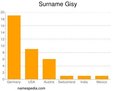 Surname Gisy