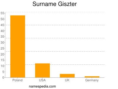 Surname Giszter