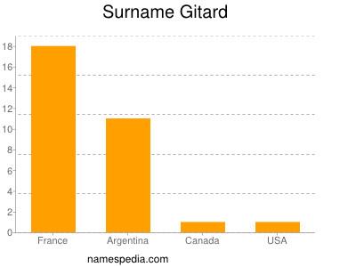 Surname Gitard