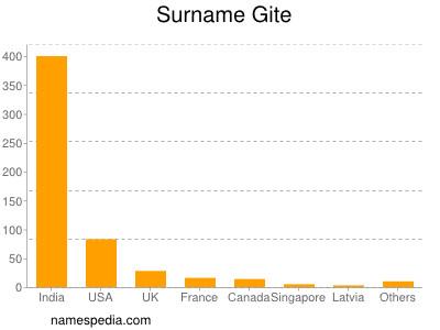 Surname Gite
