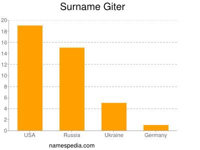 Surname Giter