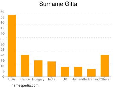 Surname Gitta