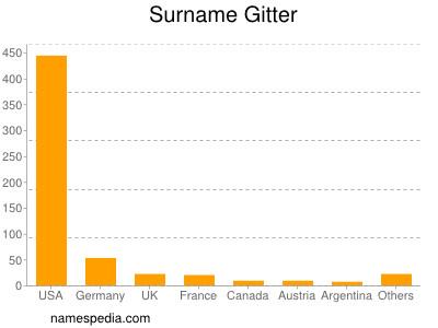 Surname Gitter