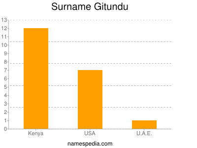 Surname Gitundu