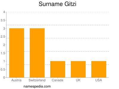 Surname Gitzi