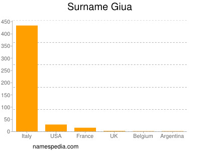 Surname Giua
