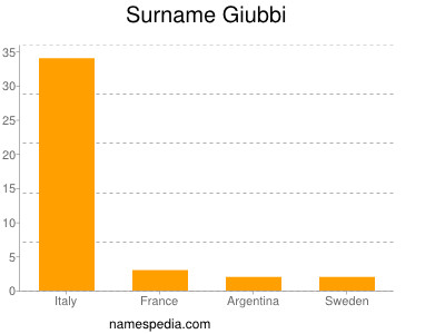 Surname Giubbi