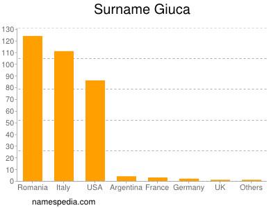 Surname Giuca