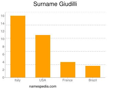 Surname Giudilli