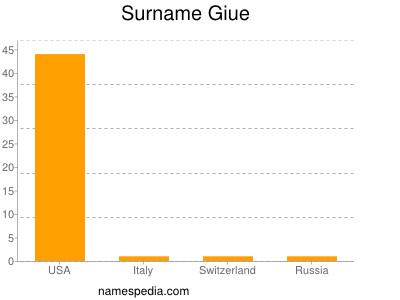Surname Giue