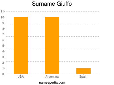 Surname Giuffo