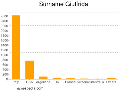 Surname Giuffrida