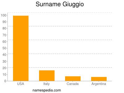 Surname Giuggio