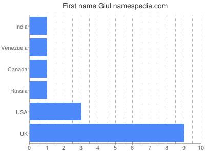Given name Giul