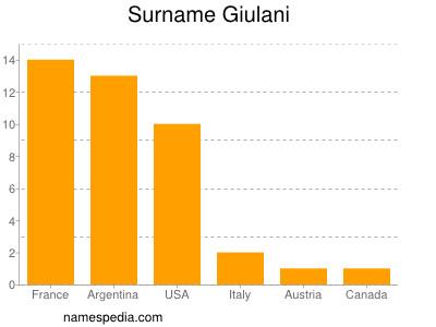 Surname Giulani