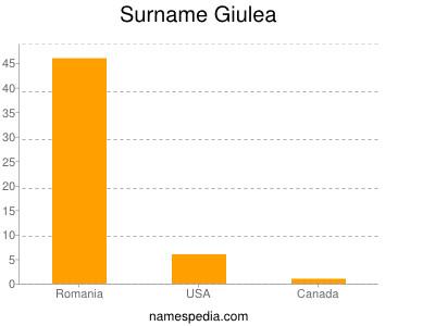 Surname Giulea