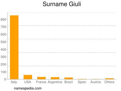 Surname Giuli
