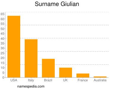 Surname Giulian