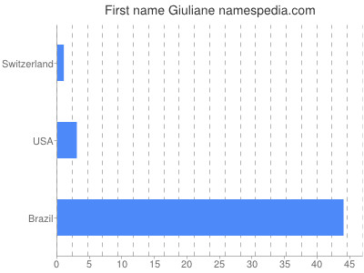 Given name Giuliane