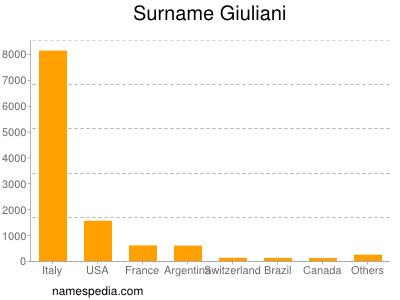 Surname Giuliani