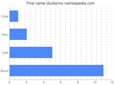 Given name Giulianno