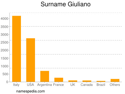 Surname Giuliano