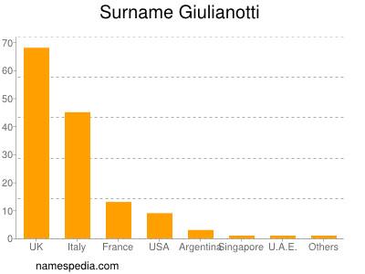 Surname Giulianotti