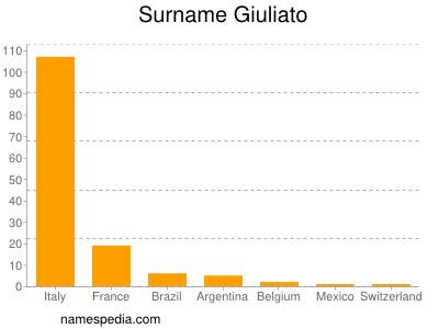 Surname Giuliato