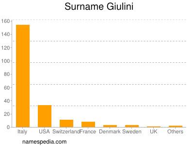 Surname Giulini