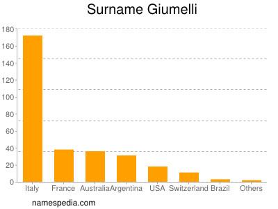 Surname Giumelli