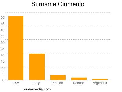 Surname Giumento
