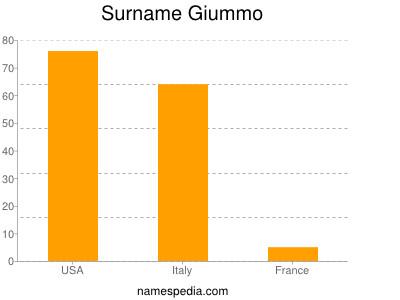 Surname Giummo