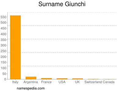 Surname Giunchi