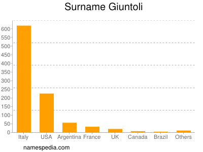 Surname Giuntoli