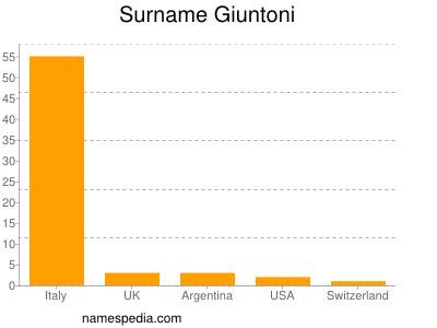 Surname Giuntoni