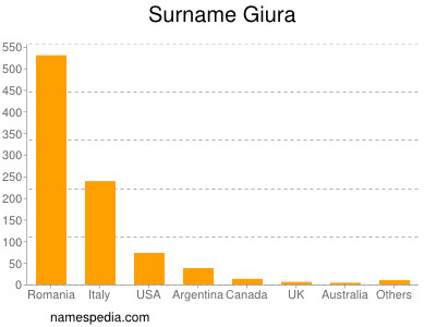 Surname Giura