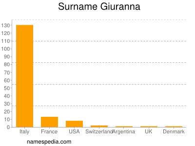 Surname Giuranna