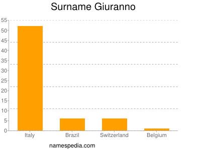 Surname Giuranno